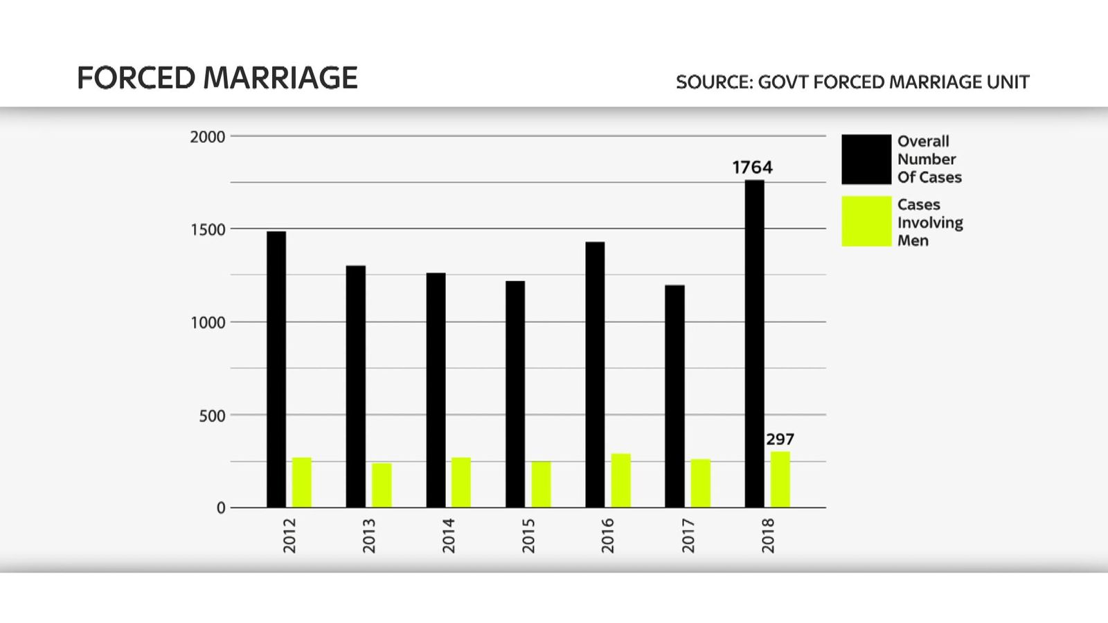 skynews-forced-marriage-statistics_4677739